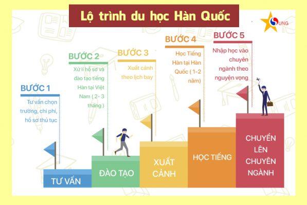 lo-trinh-du-hoc-han-quoc